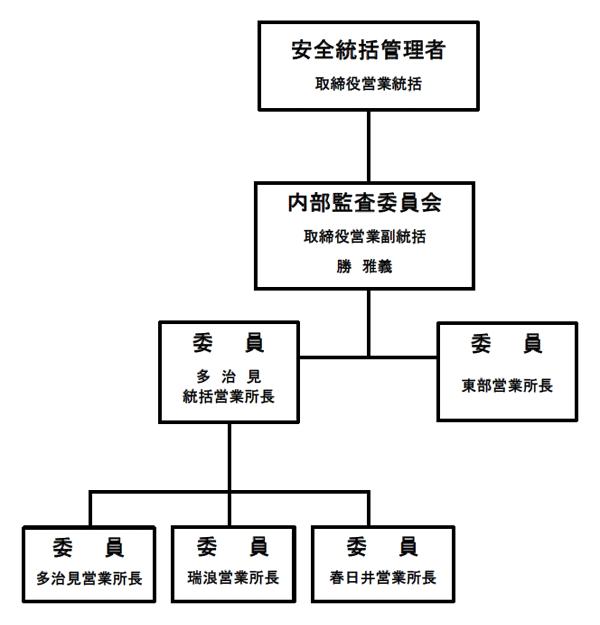 東鉄タクシーの内部監査委員会体制表